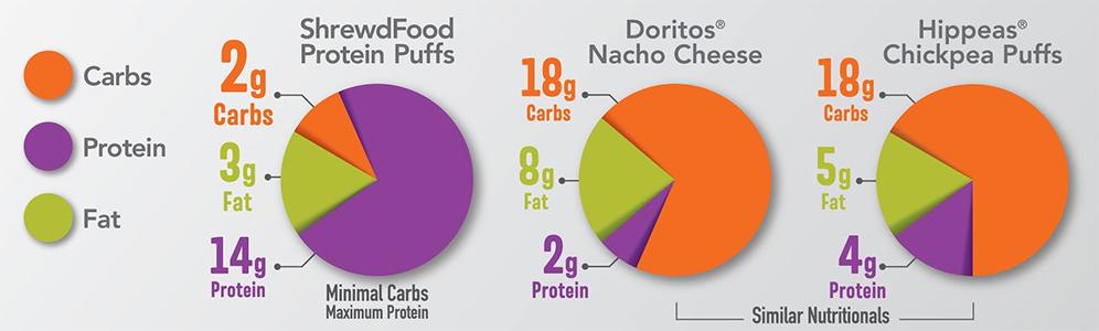 Shrewd Food snack comparison
